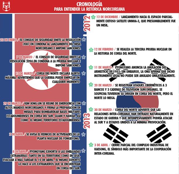 Cronología del conflicto coreano.