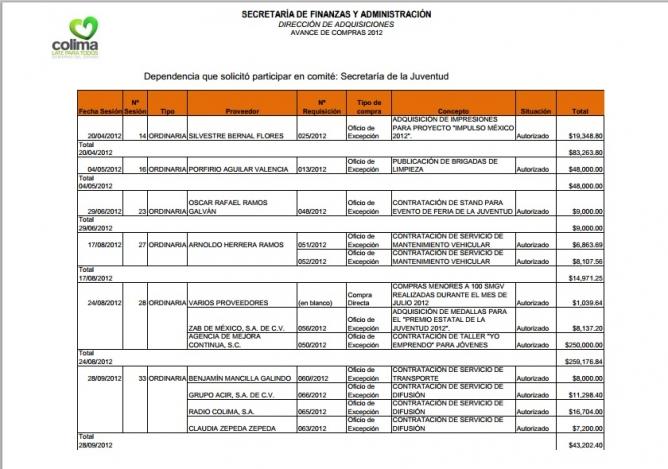 Informe de adquisiciones corregido. Disponible en: http://www.colima-estado.gob.mx/transparencia/archivos/2012-Compras-Secretaria-Juventud.pdf