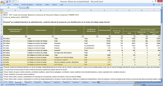 De acuerdo al documento disponible en cemabe.inegi.org.mx, en Colima existen 1,087 maestros que nadie sabe dónde están y 302 comisionados.