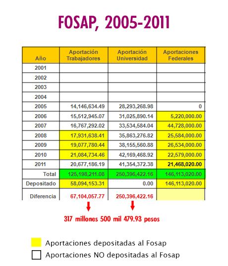 Fosap 2005 a 2011