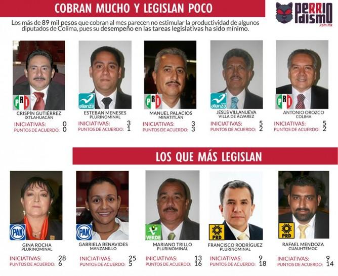 Diputados Iniciativas Baja